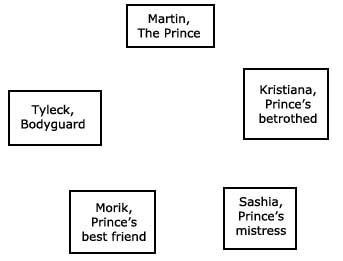 character web: names
